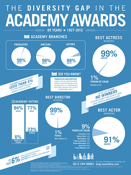 The Diversity Gap in the Academy Awards Infographic by Lee & Low Books, designed by Ben Mautner © 2013, blog.leeandlow.com
